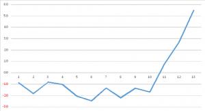 2014年11月TOPIX組み入れ結果