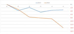久しぶりに日経平均が下落、まだ12月IPOラッシュを原因にしたいのか?