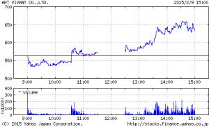 IRリリース出せば、ストップ高間違いないソシャゲ関連株はバブルなのか?