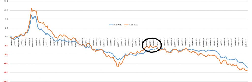 以外だった!大型株売りの中小型株買い戦略は今後も続くのか?