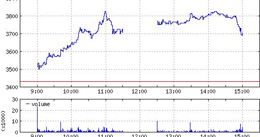自社株買いで理論価格が引きあがる、少し考えるだけでよいトレードが出来る