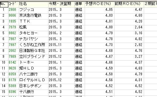 日本を代表する大株主がROE改善を求める事に!