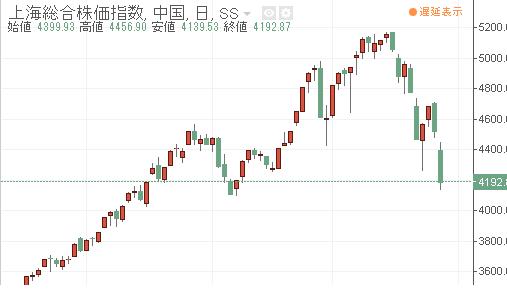 今最も熱い上海市場!誰も知らない理論価格、時間差が異なる市場で鞘をとれるのか