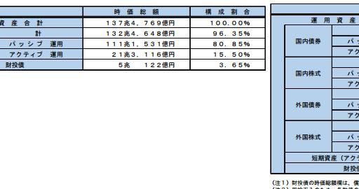 市場インパクトは語られない、スマートベータ指数JPX400の入れ替え発表