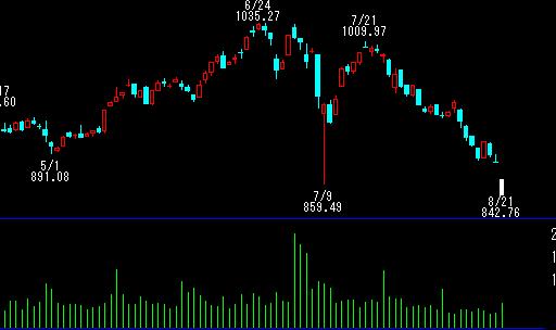 日本株大幅調整、戦う相手の事情を考えて売買しないと取りづらい状況
