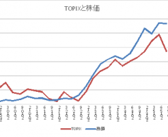 自動車販売台数と株価の関係を調べてみる、7270スバルの第二四半期は好調の可能性