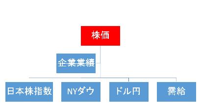 株価 決定要因 ドル円