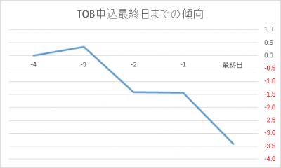 2400メッセージ TOB 暴落 不祥事