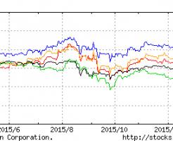 通信株とTOPIX比較
