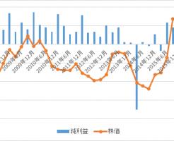 2685アダストリア(ポイント)1株利益グラフ