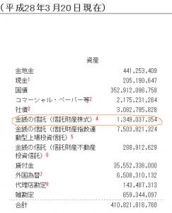 日銀の金銭の信託(信託財産株式)