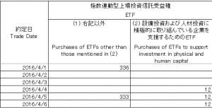 日銀ETF買取額