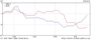 ソフトバンクと日経平均比較チャート