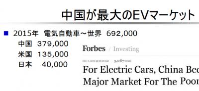 中国が最大のEVマーケット