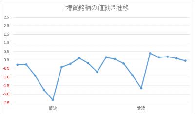 増資発表後の推移