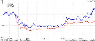 伊藤園と無議決権優先株式の比較