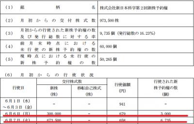 新日本科学:行使価額修正条項付新株予約権の大量行使に関するお知らせ