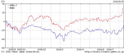 アリババとソフトバンクの比較チャート