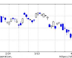 日経平均株価170428