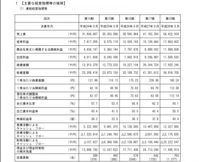 ZOZO有価証券 主要な経営指標