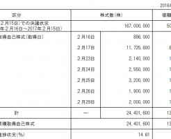 ソフトバンク自己株券買付状況報告書